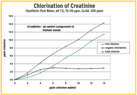 graph showing chlorination of creatinine