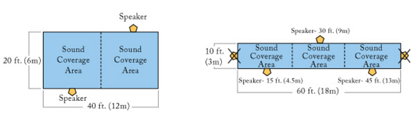 drawing of sound coverage