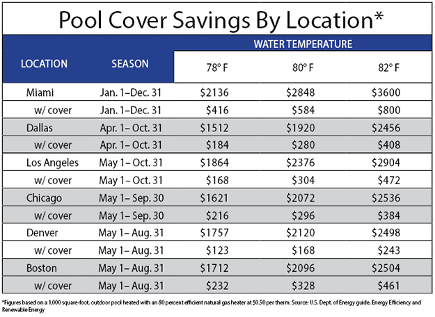 chart showing pool cover savings by location