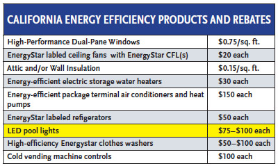 chart showing California energy efficient products and rebates