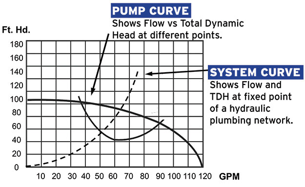 chart showing pump performance curves