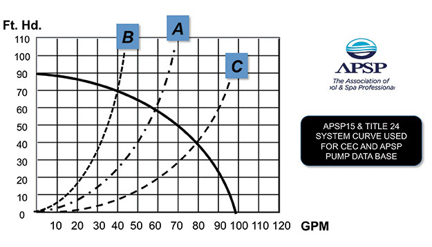 chart showing system curves