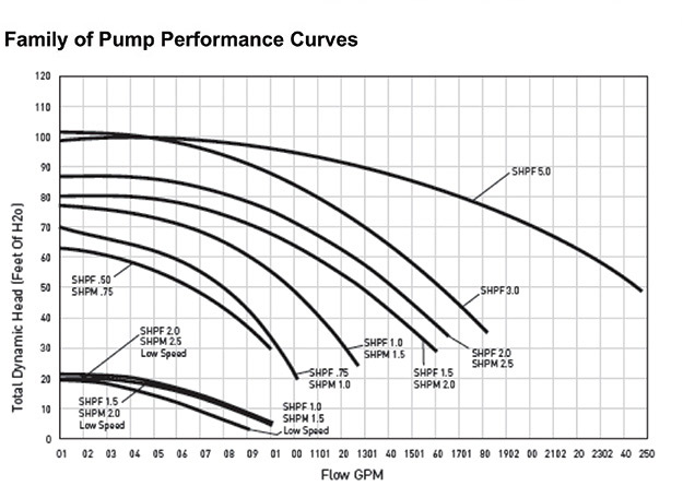 How To Read Pump Amp System Curves Aqua Magazine