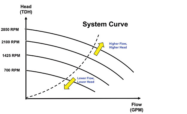 chart showing a basic performance curve at different speeds